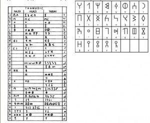 turklerin-kullandigi-alfabeler-runik